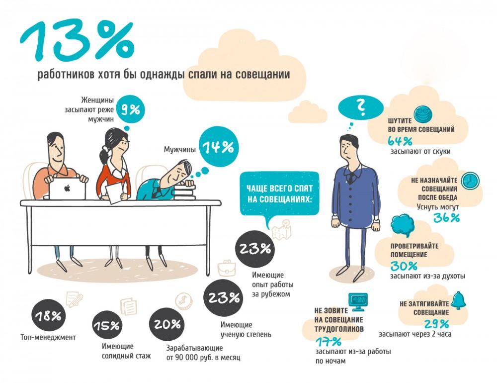 13% работников хотя бы однажды спали на совещании