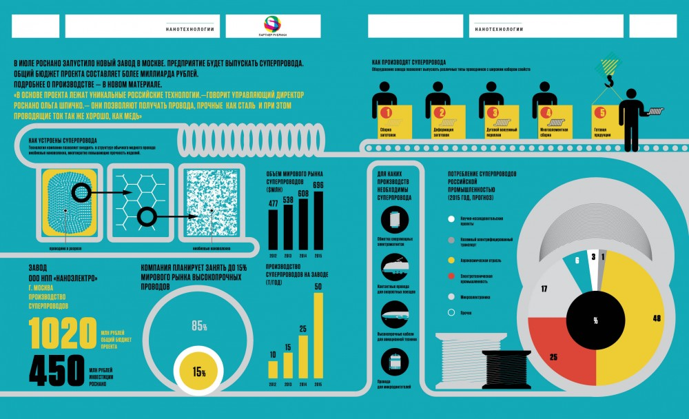 Инфографика по заводу