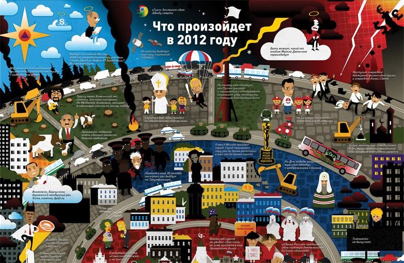 Что произодет в 2012 году
