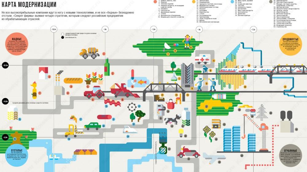 Карта модернизации